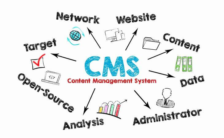 Why Your Business Website Should be Built on a Cloud-Based CMS
